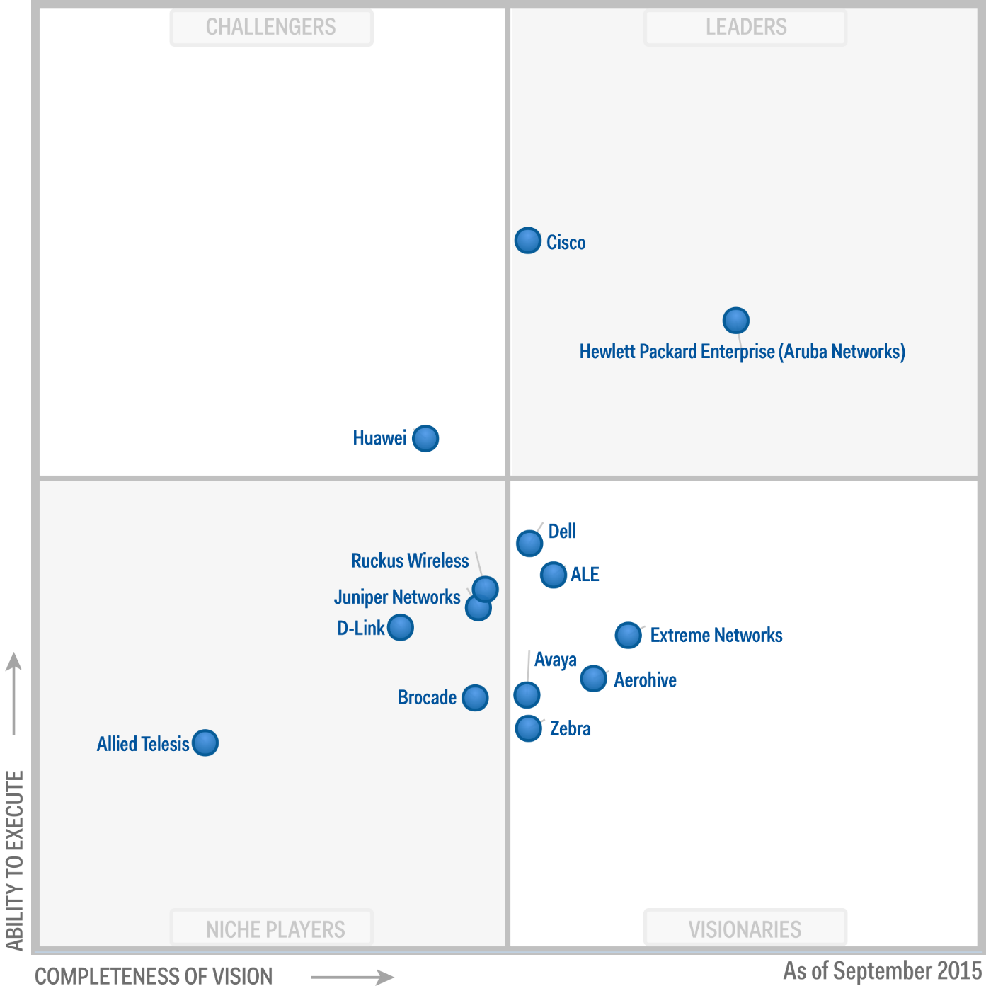 Magic-Quadrant-for-the-Wired-and-Wireless-LAN-Access-Infrastructure_2015